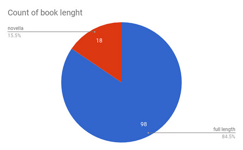 Book Length chart