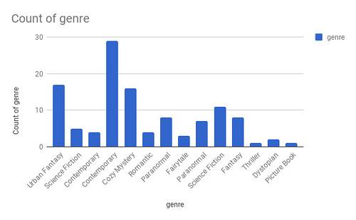 Genre Chart 2017