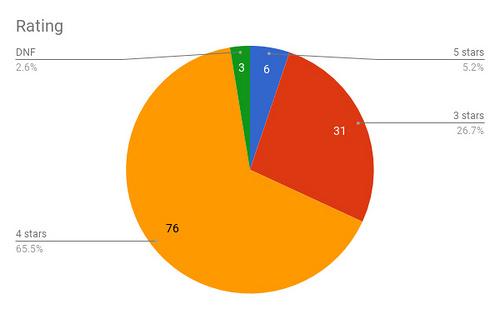 Rating Chart