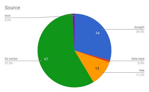 Source Chart