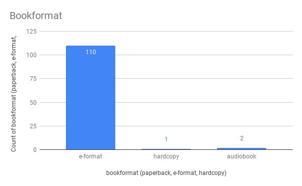 Bookformat chart